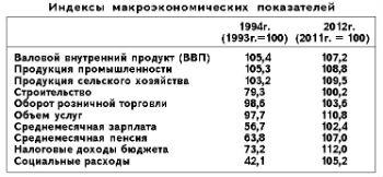 Индексы макроэкономических показателей