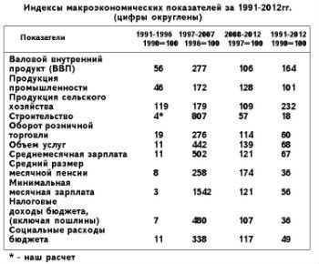 Индексы макроэкономических показателей за 1991-2012гг.