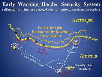 Расположенный по всему периметру границы, он незаметно, сенсор надежно будет ее охранять.
