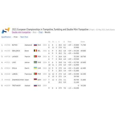 Валерий Жамкочян занял 7-е место на чемпионате Европы по прыжкам на батуте в Сочи